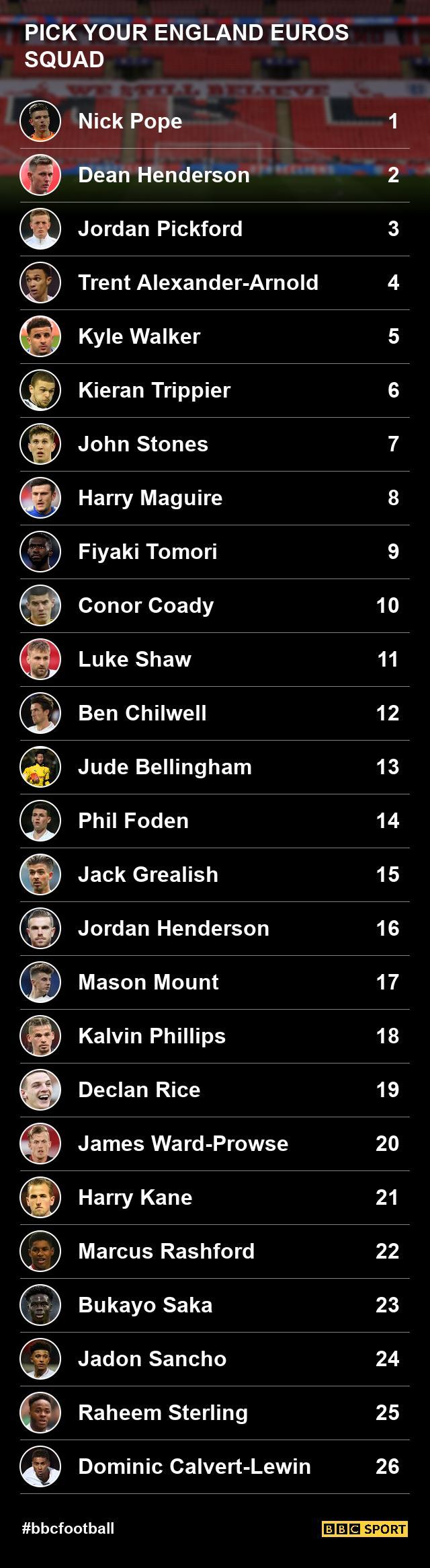England-squad-selector-0678260c2f0bc9a83f7a40d6d62fc370.jpg