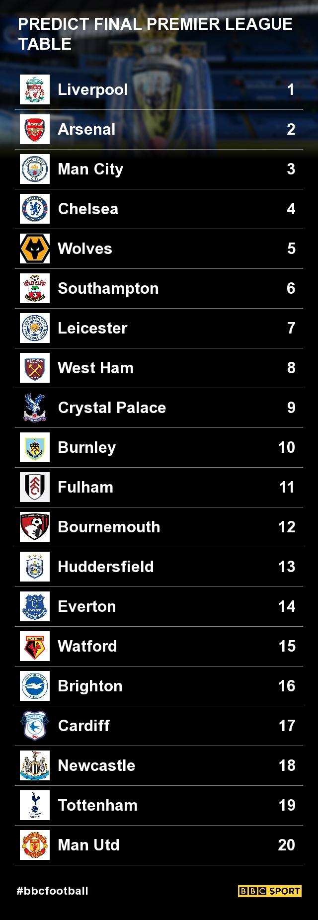 premier-league-table-2018-2c268f5059a62e